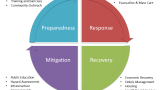 Thumbnail of a chart showing the four phases of emergency management