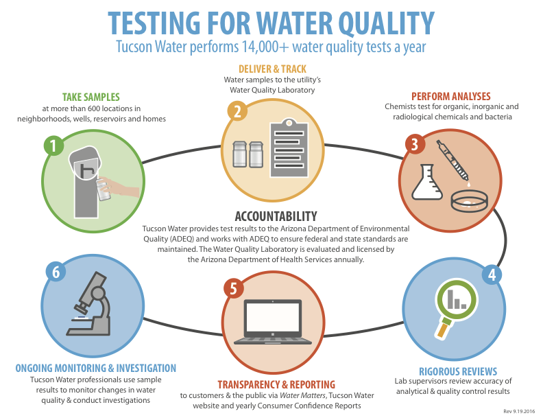 Water Quality Monitoring | Official website of the City of