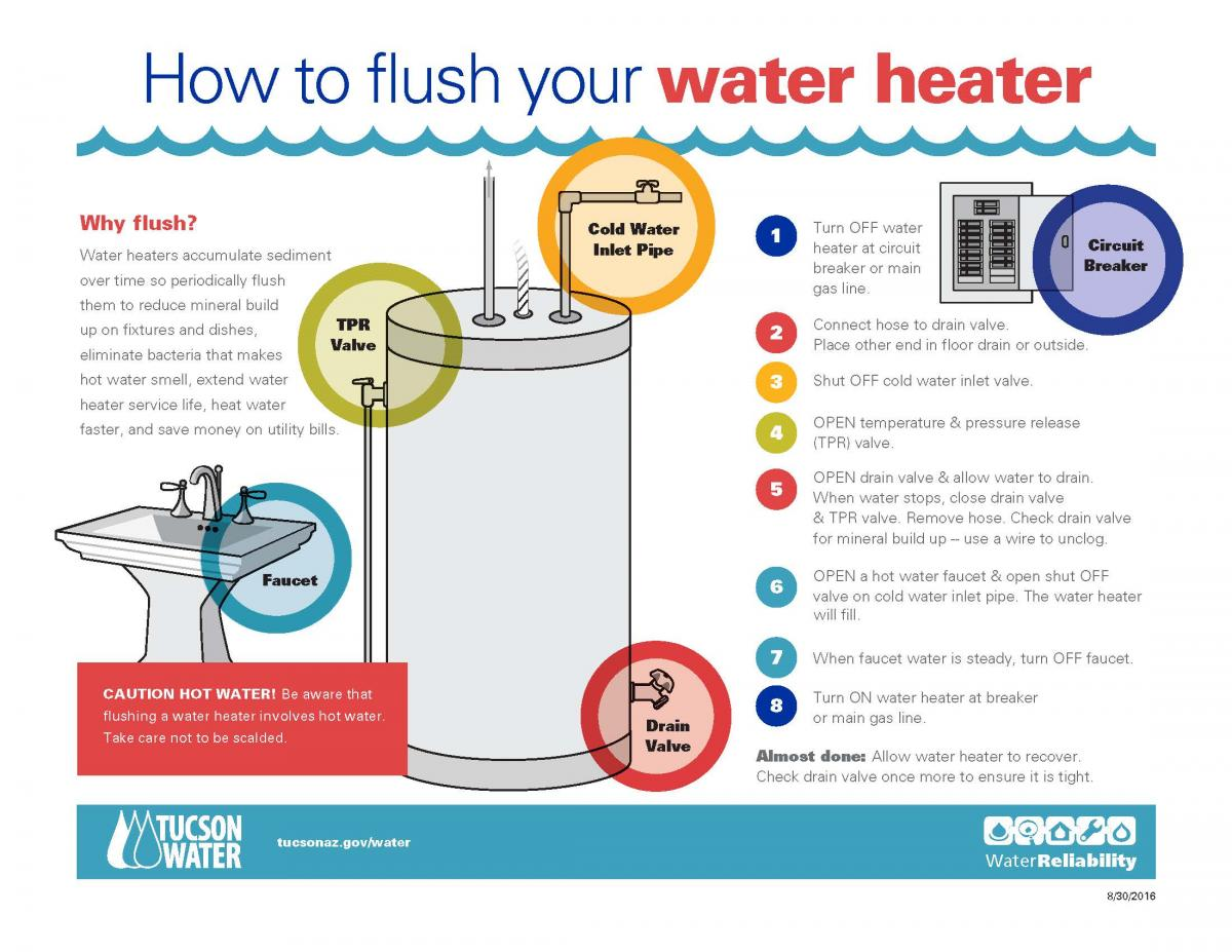 How to flush your water heater official website of the city of tucson main ccuart Gallery