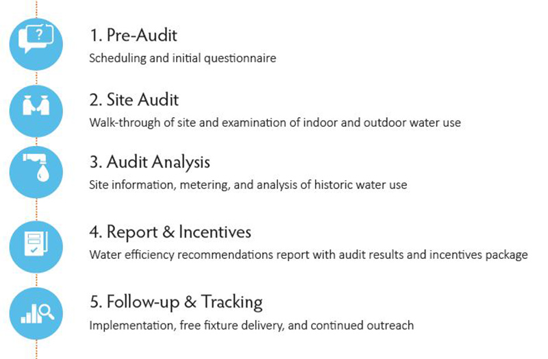 Tucson Audit Program  Official Website Of The City Of Tucson